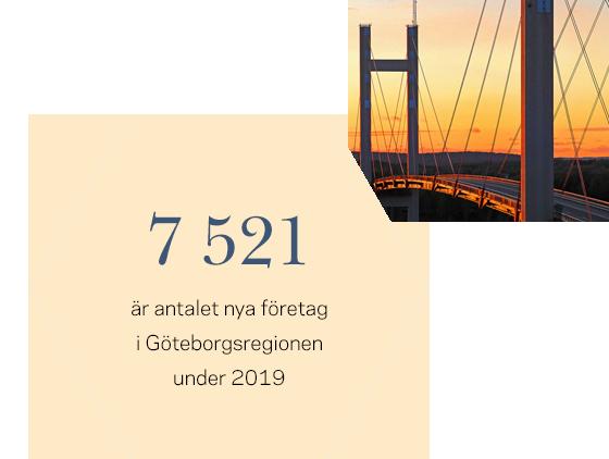 7521 är antalet nya företag i Göteborgsregionen under 2019