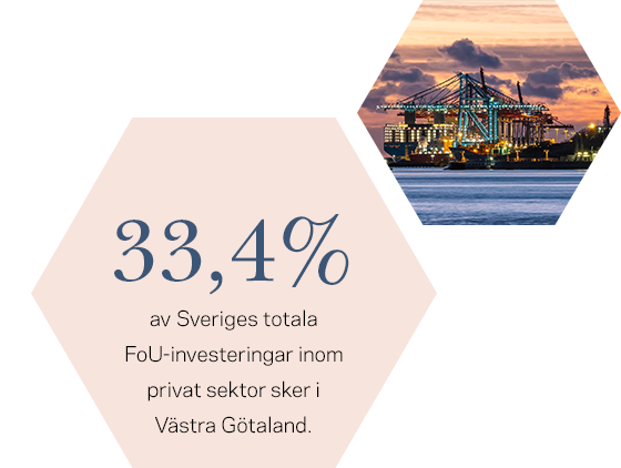 33,4% av Sveriges totala FoU-investeringar inom privat sektor sker i Västra Götaland.