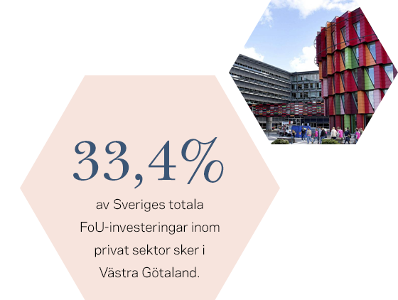33,4 procent av landrets totala FoU-investeringar sker i Västra Götaland